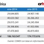 Ventas externas a Centroamérica cayeron, con excepción de Nicaragua