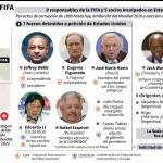 Cronología de la corrupción: los escándalos de la FIFA