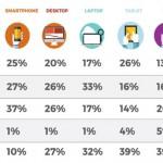 Un 92 % de los ticos usa Internet durante 153 minutos diarios en promedio